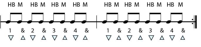 harmonic blocks on down beats then up beats