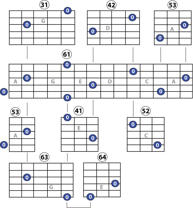 7 guitar octaves grids