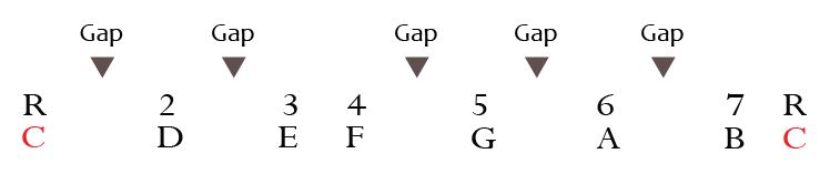 c major scale with gaps