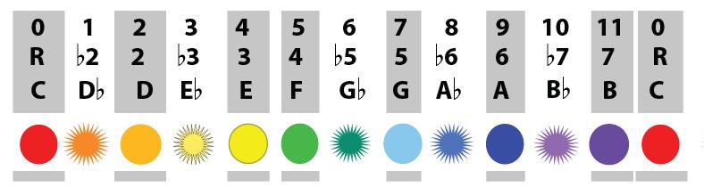 c tone complete tone inventory
