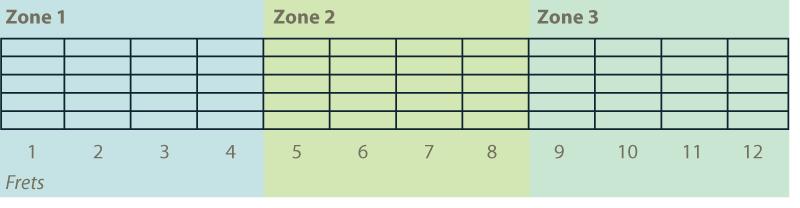 guitar fretboard zones 1 2 3