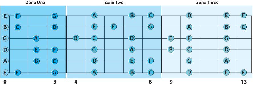guitar fretboard reading zones