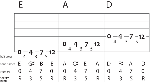 linear guitar arpeggios in tab for e a and d