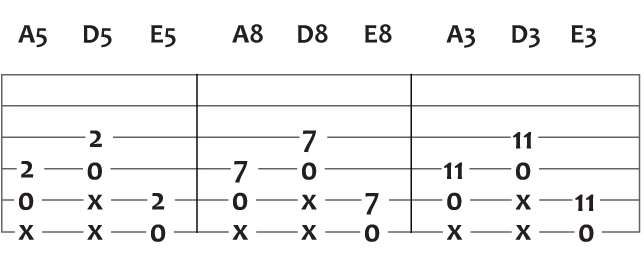 two string versions of a d and e major