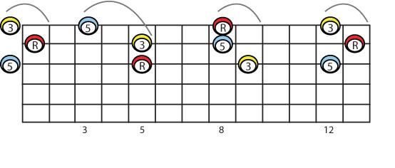 linear versions of c major on 3 2 1 strings