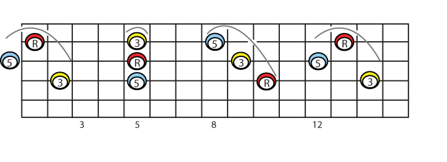 linear versions of c major on 4 3 2 strings