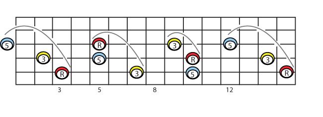linear versions of c major on 5 4 3 strings