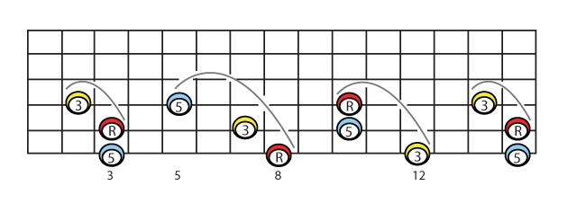 linear versions of c major on 6 5 4 strings