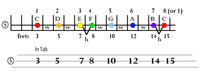c linear scale on string 5
