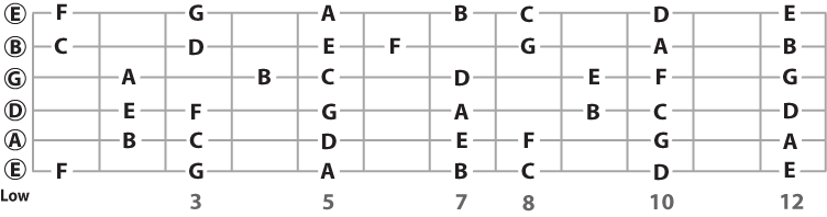 natural note names on the fretboard in standard tuning