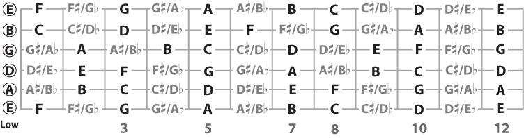 all note names on the guitar fretboard including sharps and flats
