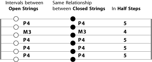 open and closed intervals between guitar strings