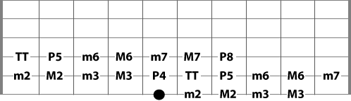 guitar intervals from the 6th string