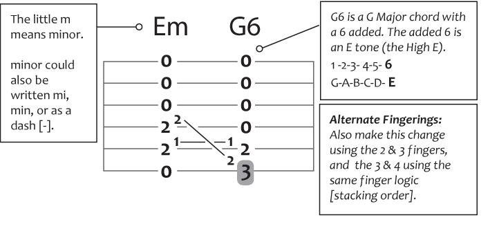 e minor to G6 guitar chord change