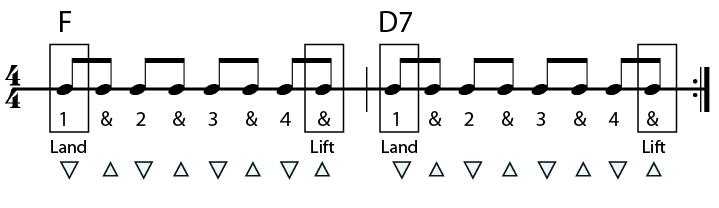 f to d7 guitar chord progression in rhythms