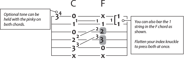 c to f guitar chord puzzle