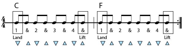 c major to f major chord progression in rhythms