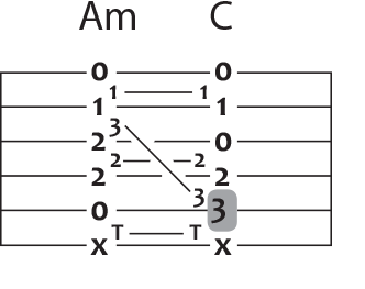 a minor to c guitar chord puzzle