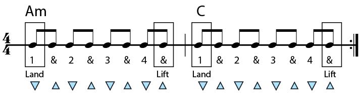 a minor to c major chord progression in rhythms