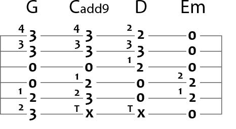 g c d e minor in tablature