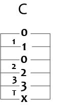 c major guitar chord in tab