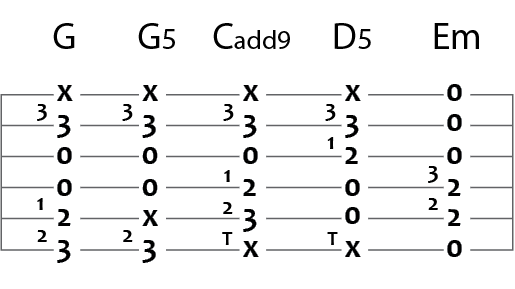 easier version of g c d and e minor in guitar tablature