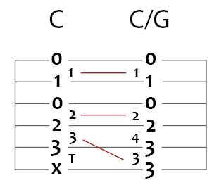 c to c slash g guitar chord puzzle