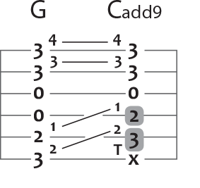 g to c add 9 guitar chord puzzle