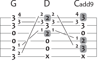 g and c add 9 to d major guitar chord puzzle
