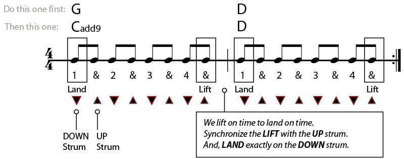 g to d and c add 9 to d chord progression