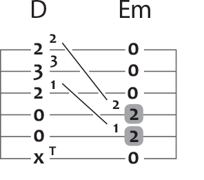 d major to e minor guitar chord puzzle in tablature