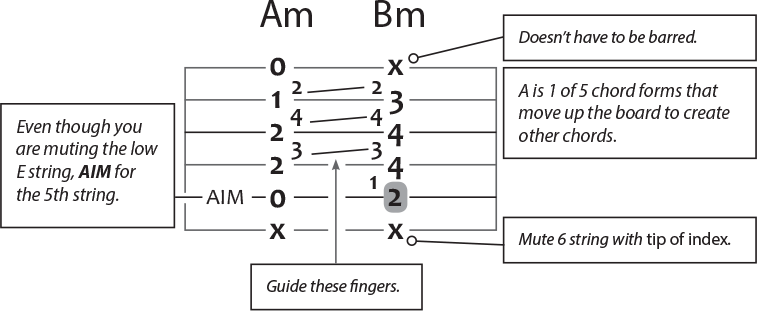 a minor to b minor guitar chord puzzle using guiding