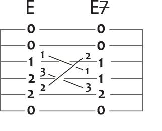 e major to e major 7 guitar chord puzzle