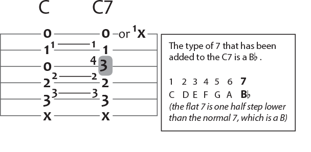 c major to c seven guitar chord puzzle