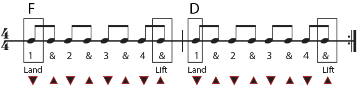 f major to d major chord progression