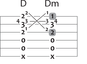 d major to d minor guitar chord puzzle