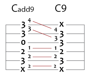 c add 9 to c 9 guitar chord puzzle