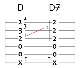 d major to d major 7 guitar chord puzzle