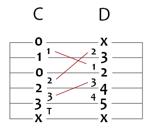 c major to d major guitar chord puzzle
