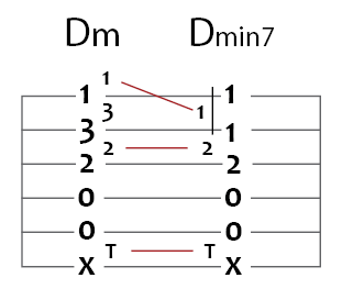 d minor to d minor 7 guitar chord puzzle
