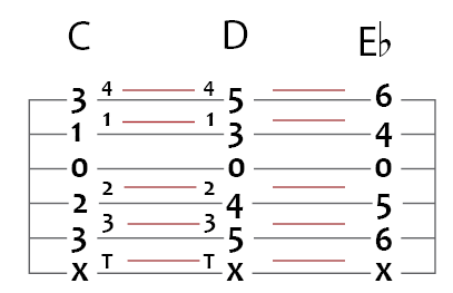 c major to d major to e flat major guitar chord puzzle