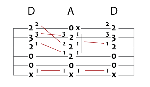 d major to a major guitar chord puzzle