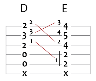 d major to e major guitar chord puzzle