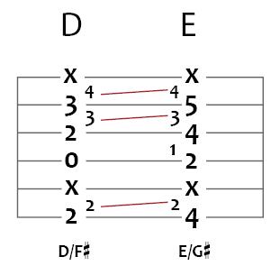 d slash f sharp moving to e slash g sharp guitar chord puzzle