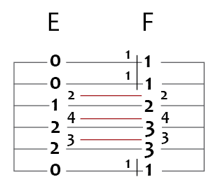 e major to f major guitar chord puzzle