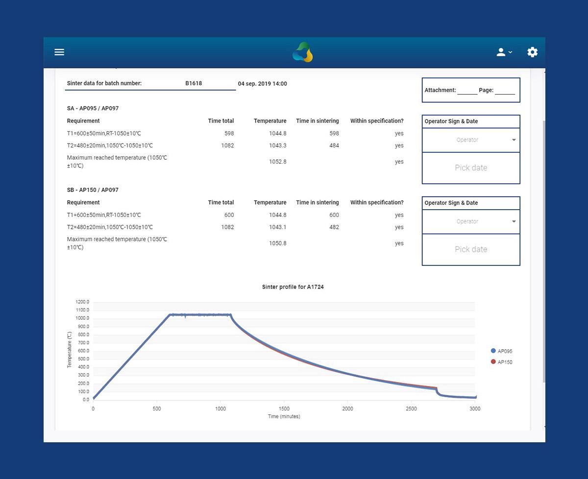 Weergave van een dashboard met data