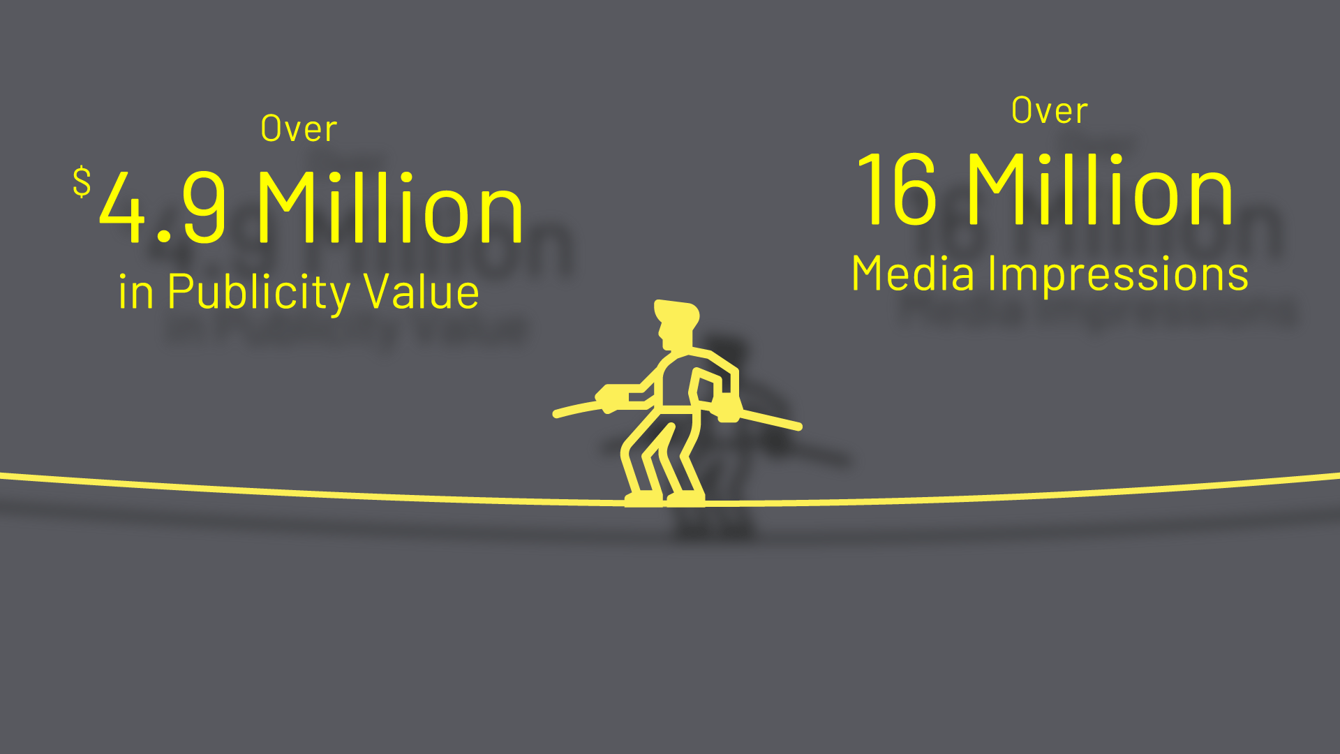 Earned more than 16M media impressions & Generated more than $4.9M in publicity value