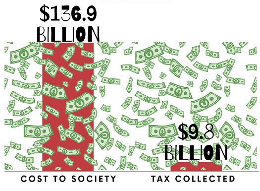 Visual representation of cost of cigarettes to society vs tax collected by government