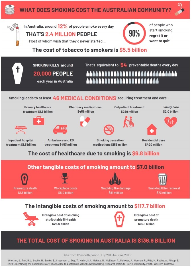 infograph on costs of smoking
