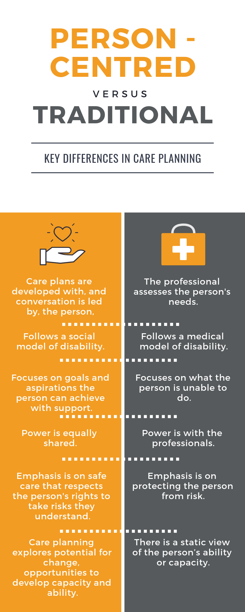 key differences in care planning: person-centred versus traditional approach